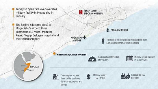 Turkish military base in Somalia