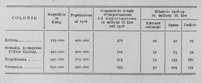 bilancio-colonie-italiane_1928