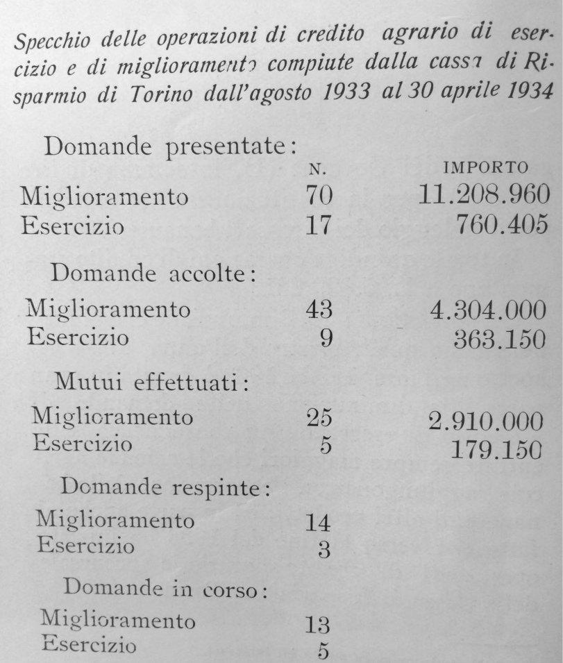 Somalia_credito agrario_1933-34